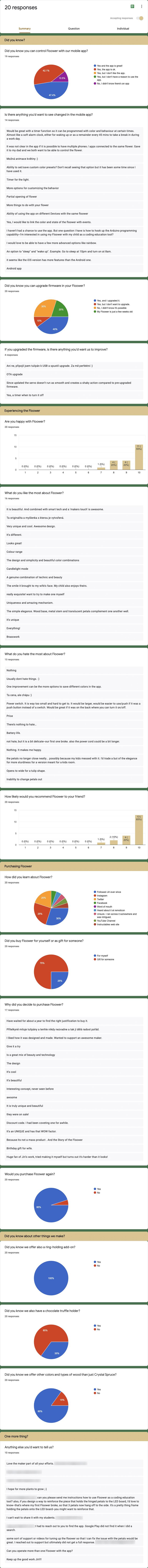 Floower survey results